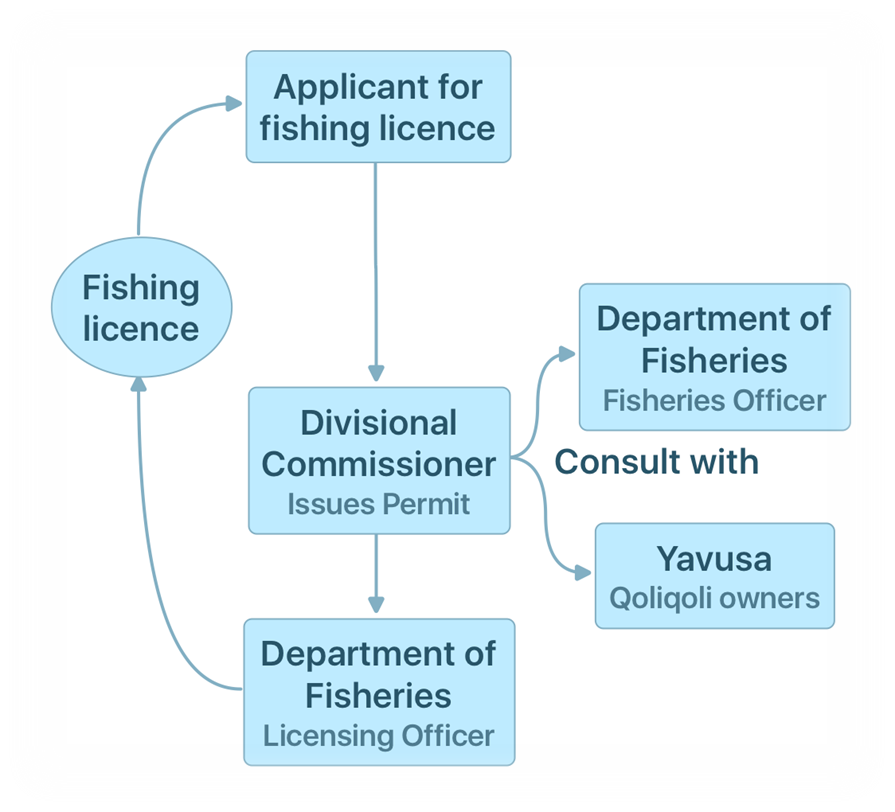 1.0 permit licence process.png